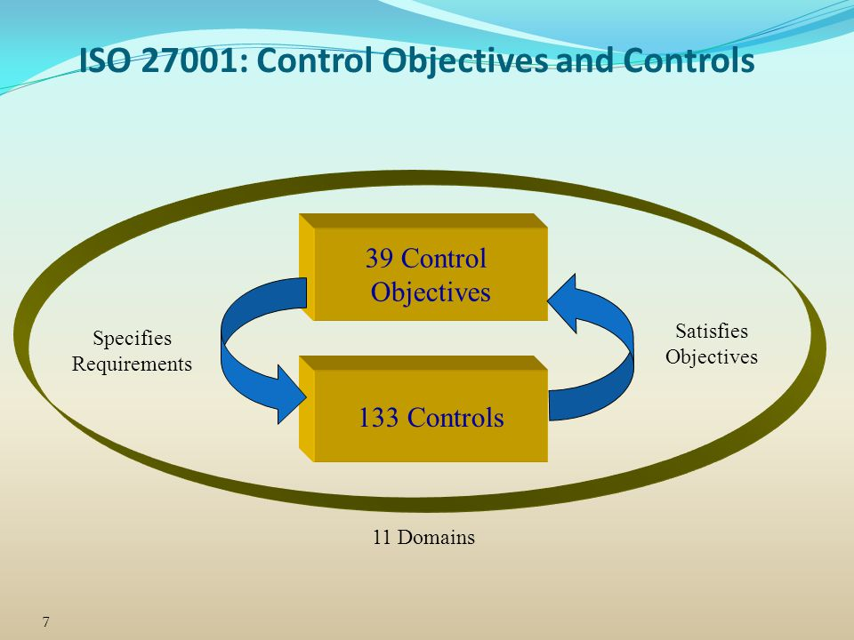 ISO 27001: Control Objectives and Controls