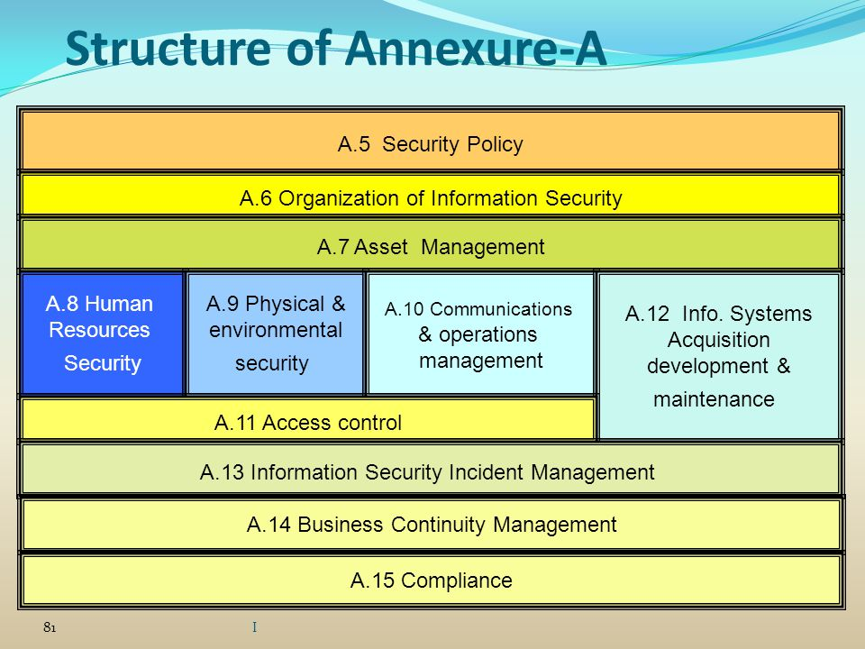 Structure of Annexure-A