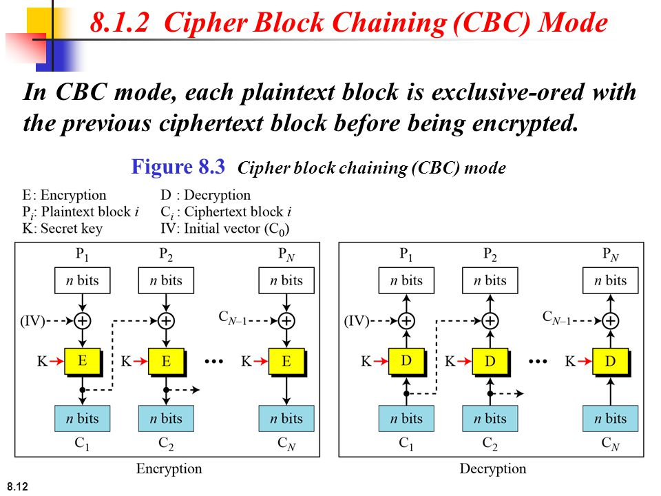 8.1.2 Cipher Block Chaining (CBC) Mode