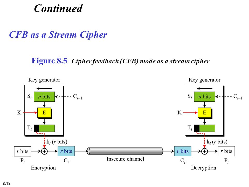 Continued CFB as a Stream Cipher