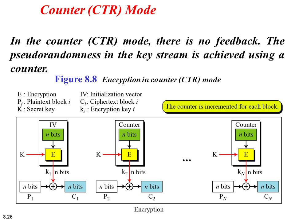 Counter (CTR) Mode In the counter (CTR) mode, there is no feedback. The pseudorandomness in the key stream is achieved using a counter.