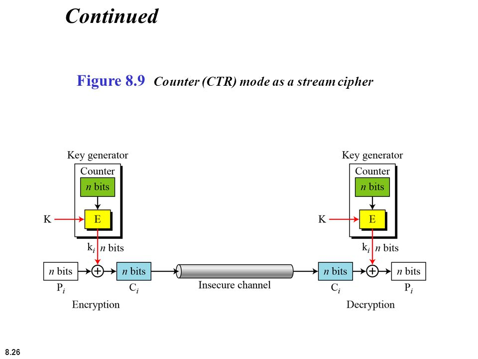 Continued Figure 8.9 Counter (CTR) mode as a stream cipher