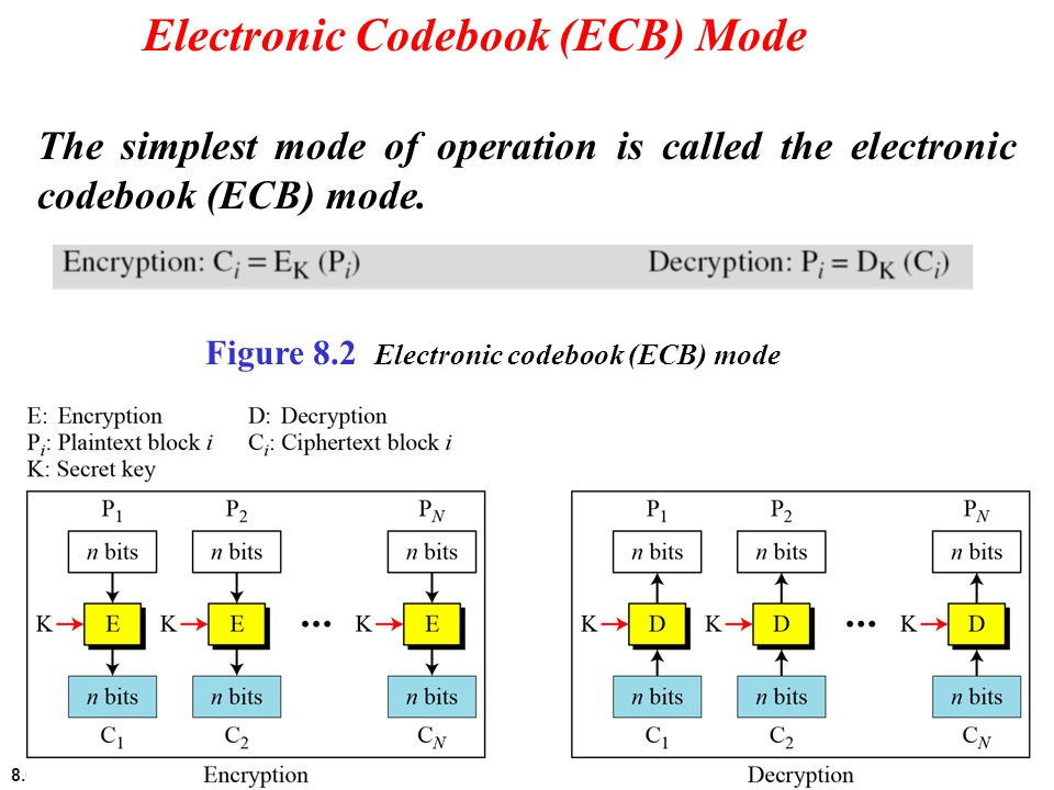 Electronic Codebook (ECB) Mode