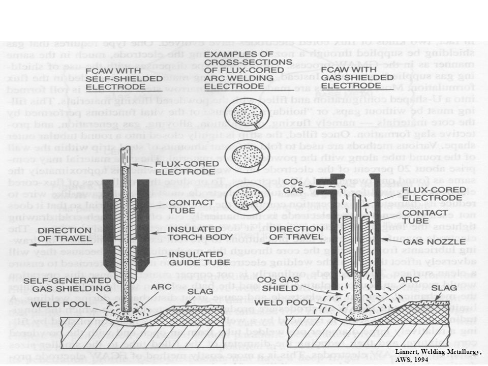 There are two basic process variants; self shielded FCAW (without shielding gas) and gas shielded FCAW (with shielding gas). The difference in the two is due to different fluxing agents in the consumables, which provide different benefits to the user. Usually, self-shielded FCAW is used in outdoor conditions where wind would blow away a shielding gas. The fluxing agents in self shielded FCAW are designed to not only deoxidize the weld pool but also to allow for shielding of the weld pool and metal droplets from the atmosphere.