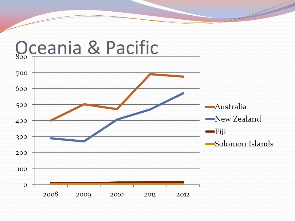 Oceania & Pacific For 2012 Australia 676, New Zealand 571 tonnes, Fiji 16 tonnes, Solomon s 1 tonne