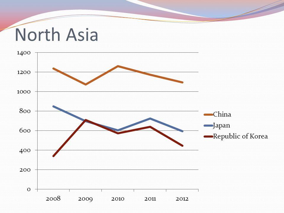 North Asia