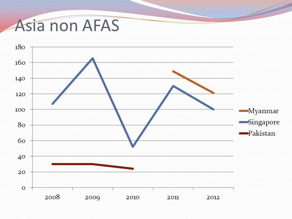 Asia non AFAS Myanmar 121 tonnes Singapore 100, Pakistan 0
