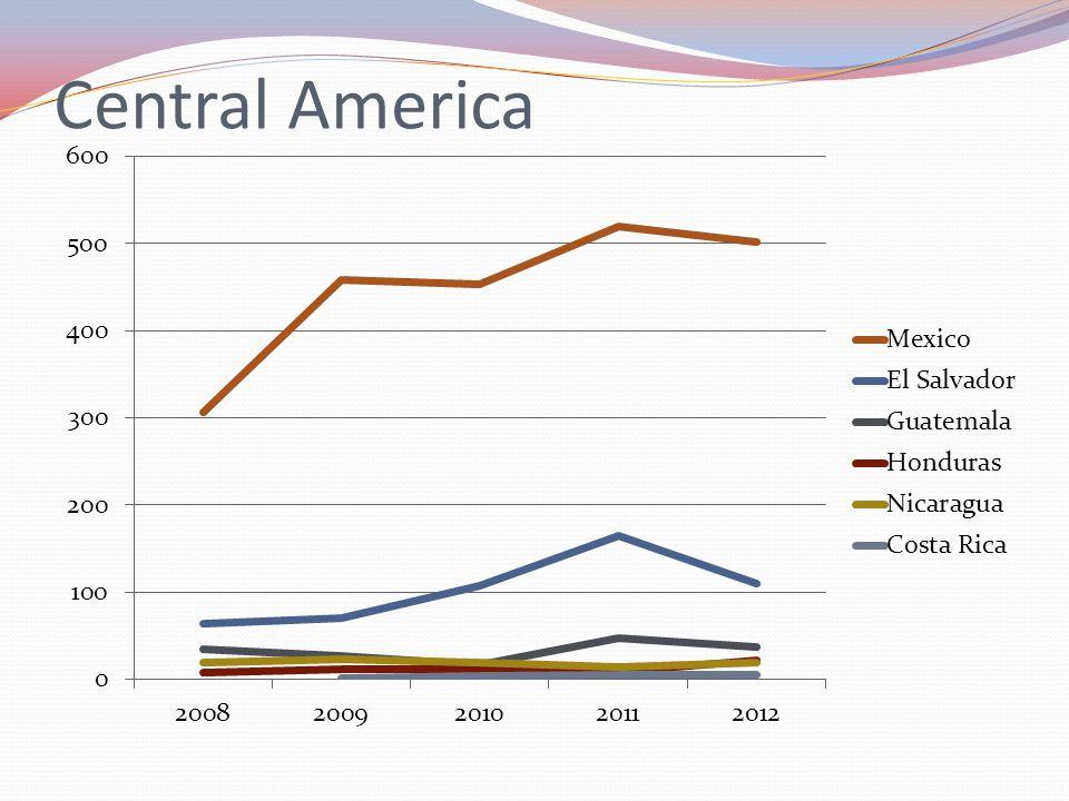Central America Mexico 502 tonnes, El Salvador 110 tonnes, Honduras 22 tonnes, Nicaragua 19 tonnes, Costa Rica 5, Guatemala 37 Tonnes.