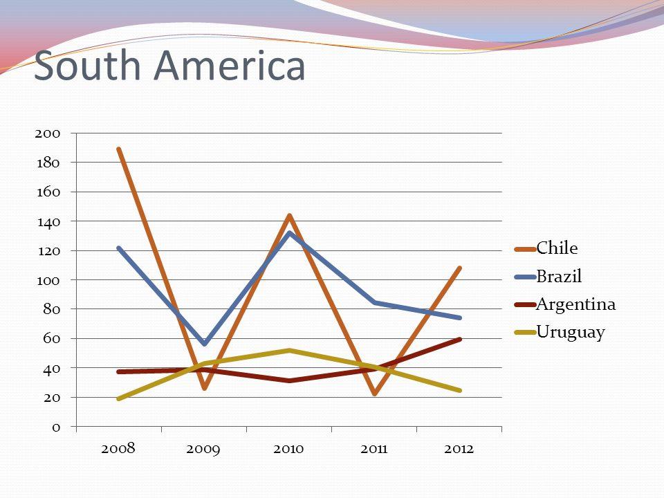 South America Chile 108 tonnes, Brazil 74 tonnes, Argentina 59 tonnes, Uruguay 24 tonnes
