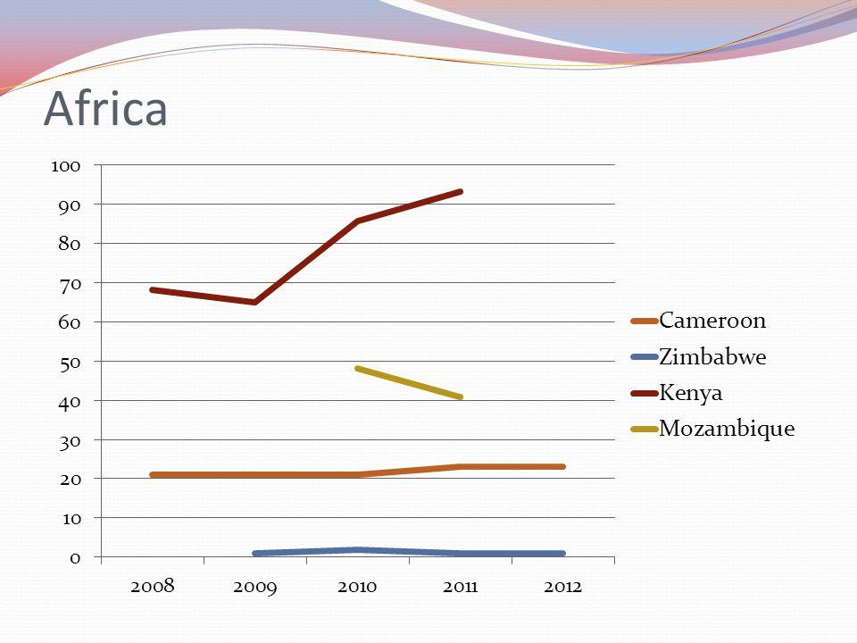 Africa Cameroon 23, Zimbabwe 1 Kenya 0, Mozambique 0