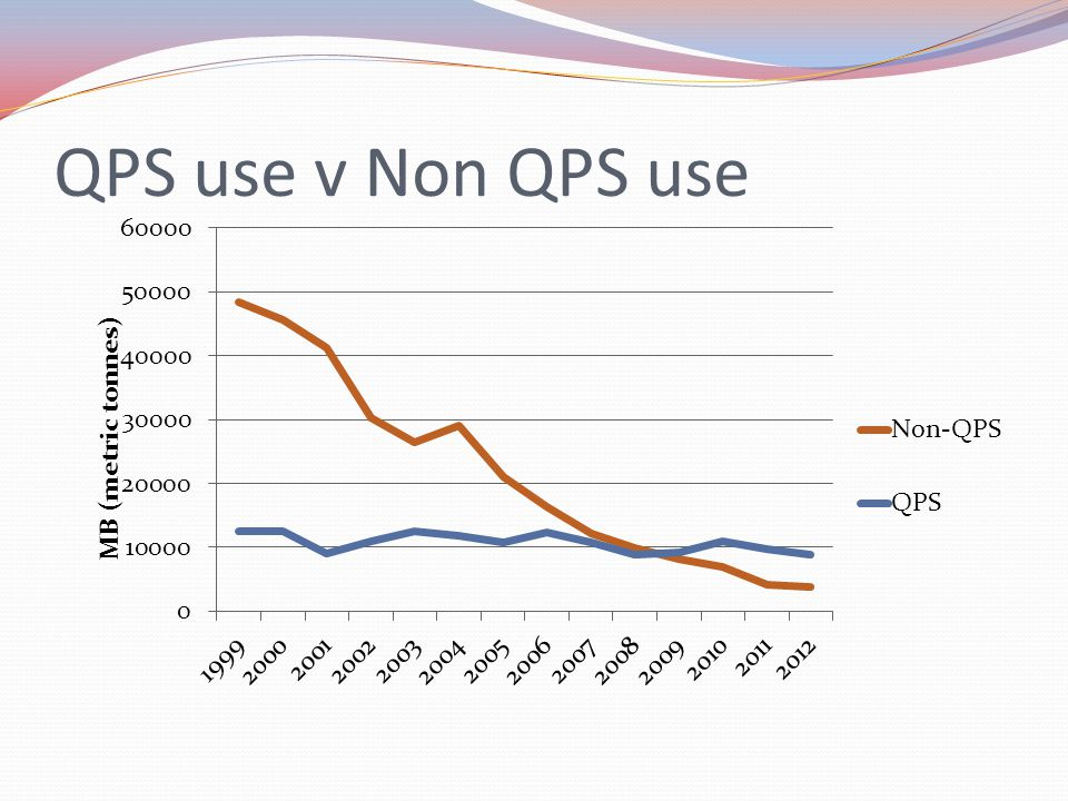 QPS use v Non QPS use