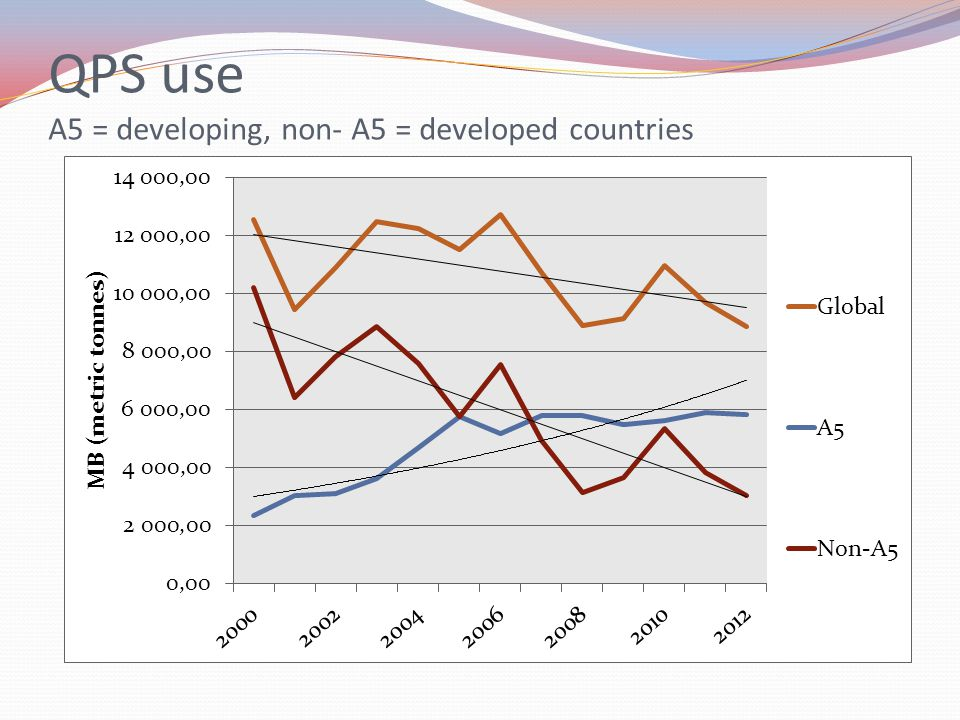 QPS use A5 = developing, non- A5 = developed countries