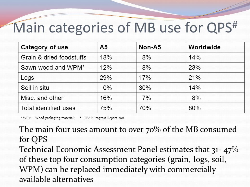 Main categories of MB use for QPS#
