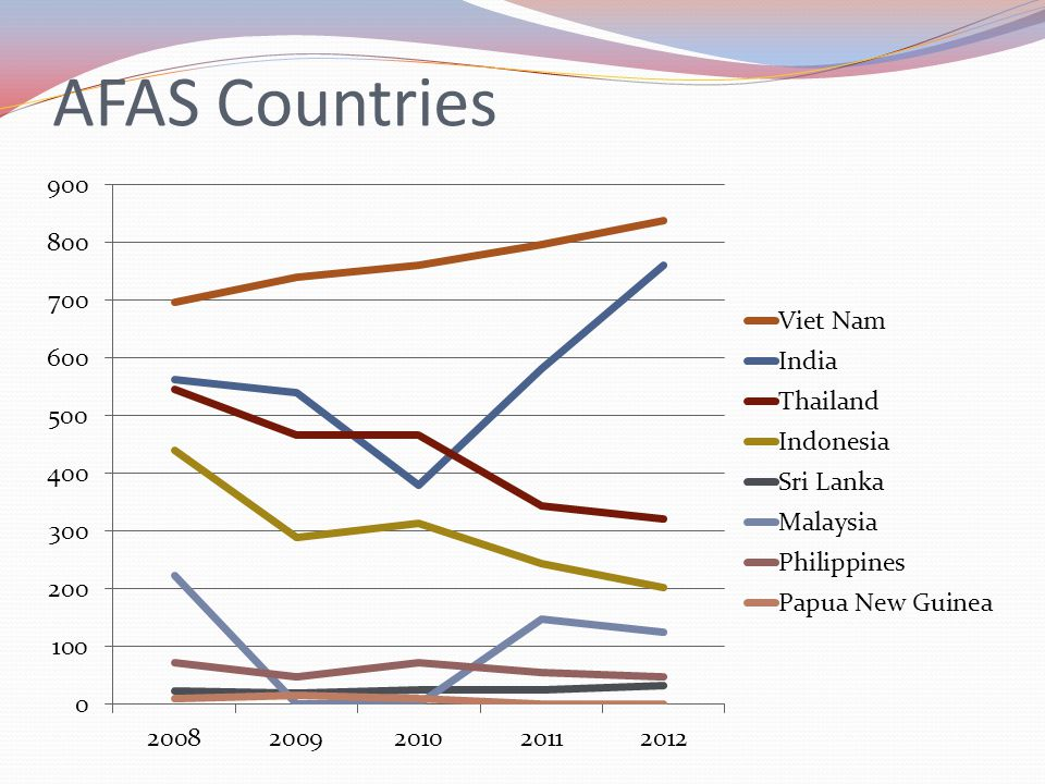 AFAS Countries