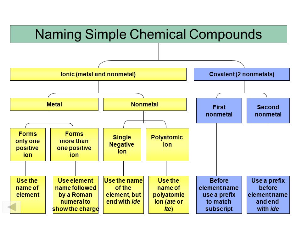 Naming Simple Chemical Compounds