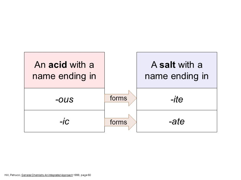 An acid with a name ending in A salt with a name ending in -ous -ite