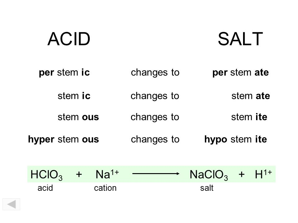 ACID SALT HClO3 + Na1+ NaClO3 + H1+