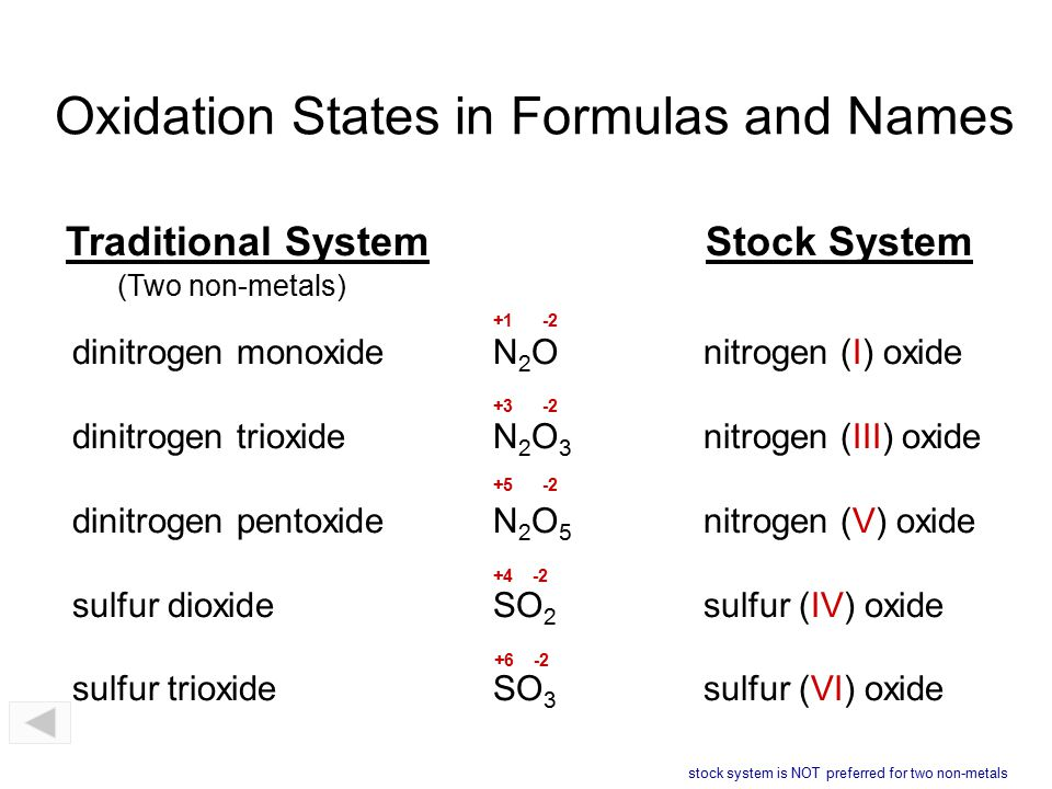 Oxidation States in Formulas and Names