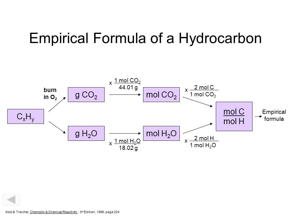 Empirical Formula of a Hydrocarbon