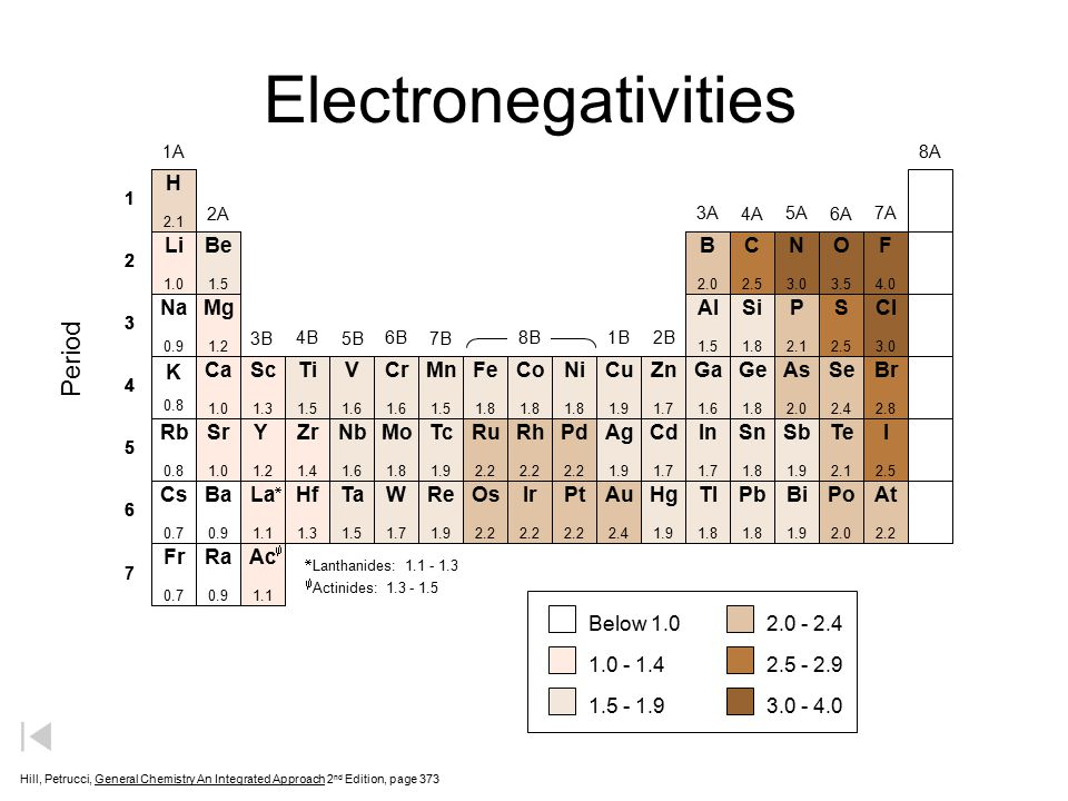 Electronegativities Period H B P As Se Ru Rh Pd Te Os Ir Pt Au Po At