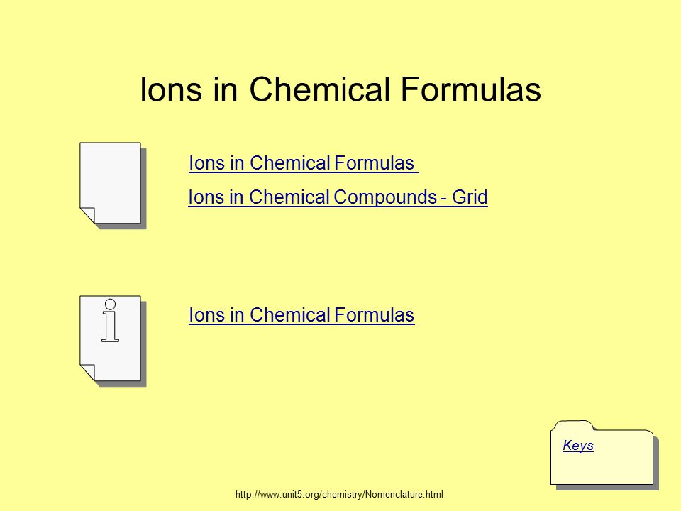 Ions in Chemical Formulas
