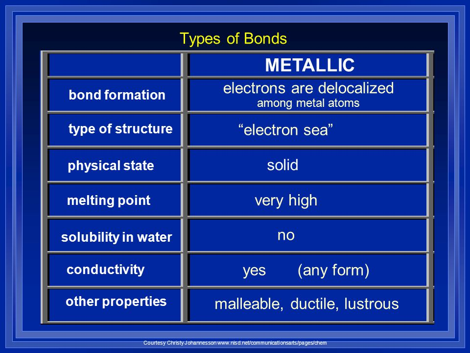 electrons are delocalized