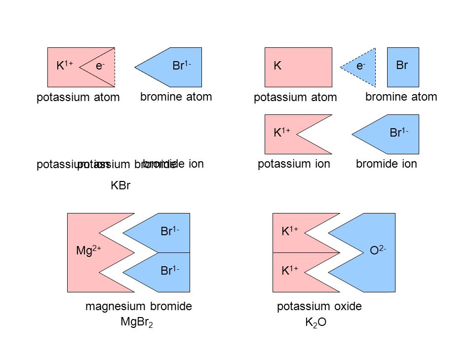 K1+ e- e- Br1- Br. K. Br. potassium atom. bromine atom. e- K. potassium atom. bromine atom.