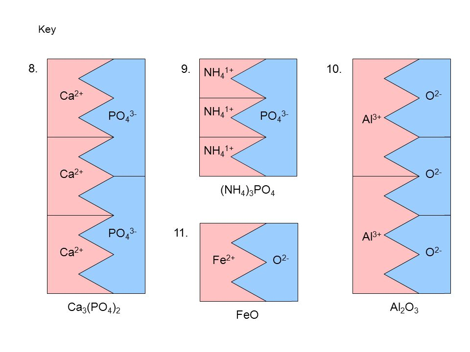 8. Ca2+ PO43- 9. NH41+ PO43- 10. Al3+ O2- NH41+ Ca2+ NH41+ O2- PO43-