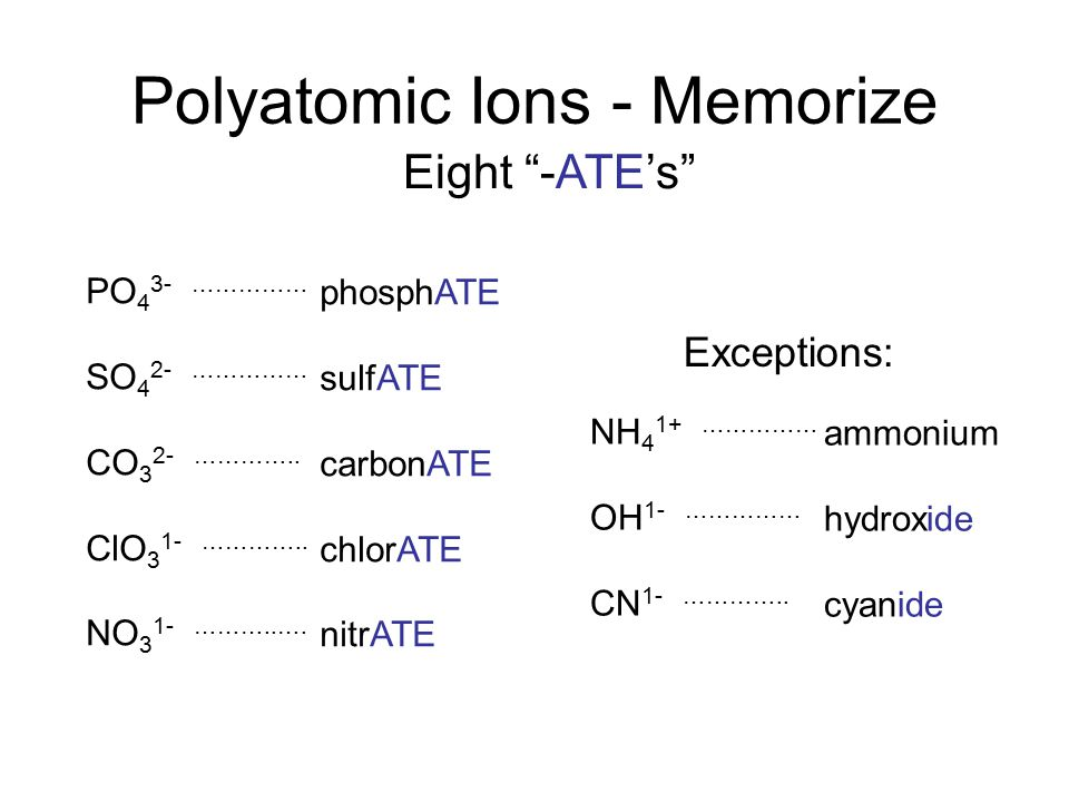 Polyatomic Ions - Memorize