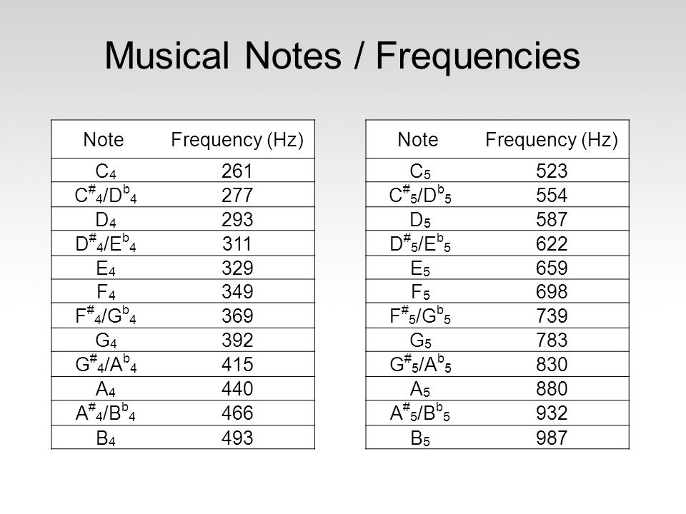 Musical Notes / Frequencies