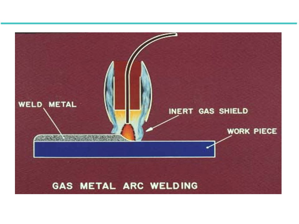 Now let's examine the gas metal arc welding process or GMAW