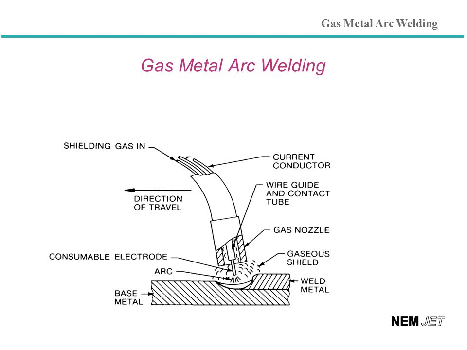 gas metal arc welding Browse our online catalogue for a wide range of gas metal arc welding gmaw mig 9000 afrox mig 9000 goldflo is a premium quality bronze coated mig wire produced from high quality double deoxidised rod.