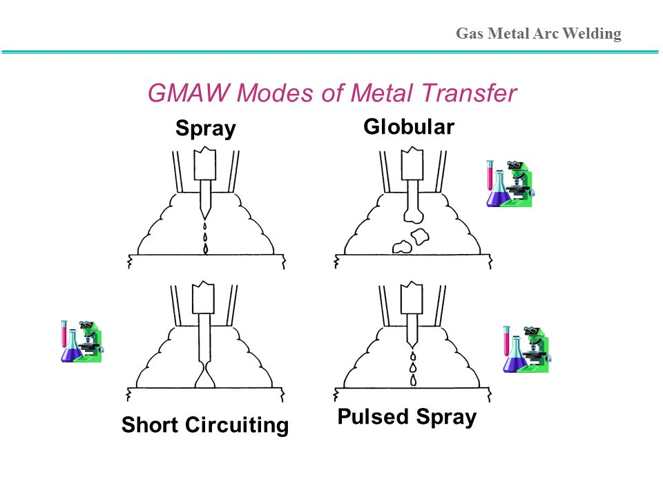GMAW Modes of Metal Transfer