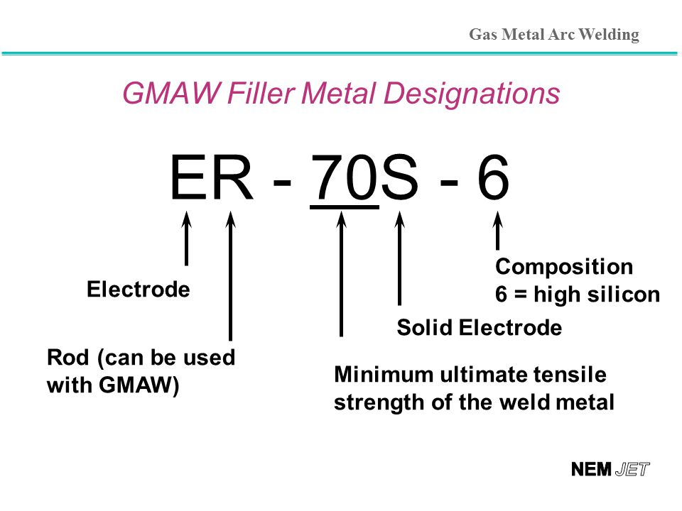 GMAW Filler Metal Designations