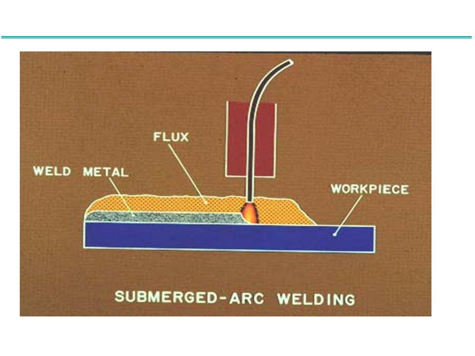 Submerged arc welding (SAW) employs a granular flux which is fed into the joint around the tip of the welding torch by a hose from a flux hopper.
