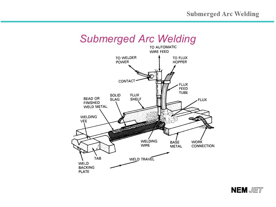 Submerged Arc Welding Submerged Arc Welding