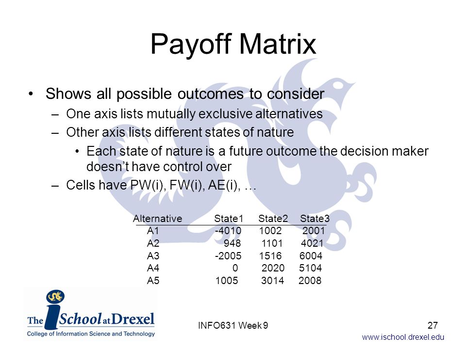 Payoff Matrix Shows all possible outcomes to consider