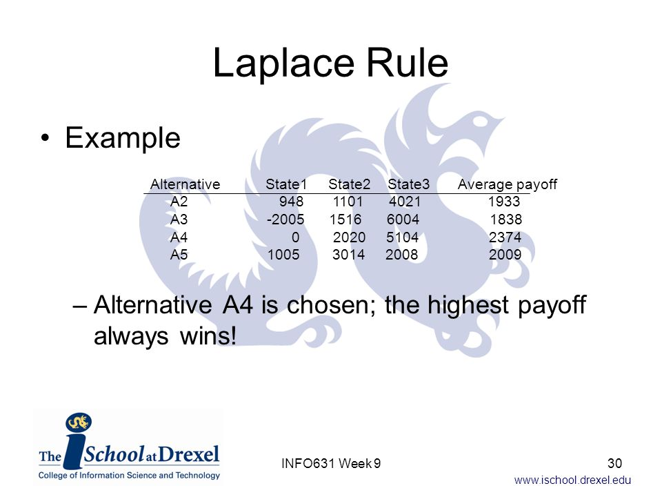 Laplace Rule Example. Alternative A4 is chosen; the highest payoff always wins!