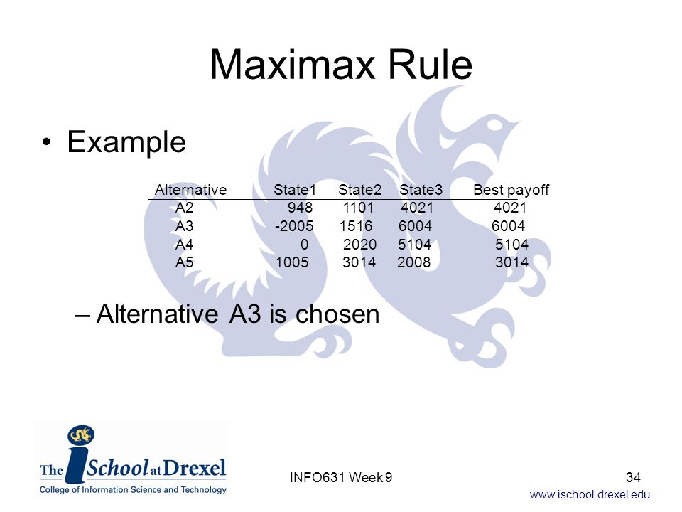 Maximax Rule Example Alternative A3 is chosen