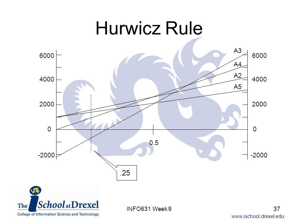 Hurwicz Rule .25 A3 6000 A4 A2 4000 A5 2000 0.5 -2000 INFO631 Week 9