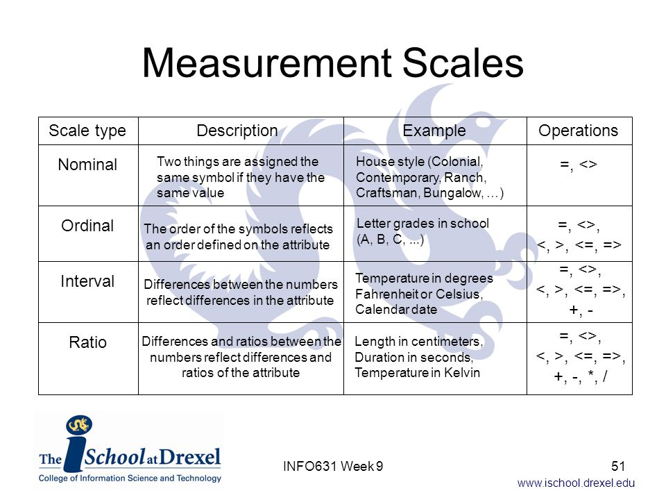 Measurement Scales Scale type Description Example Operations Nominal