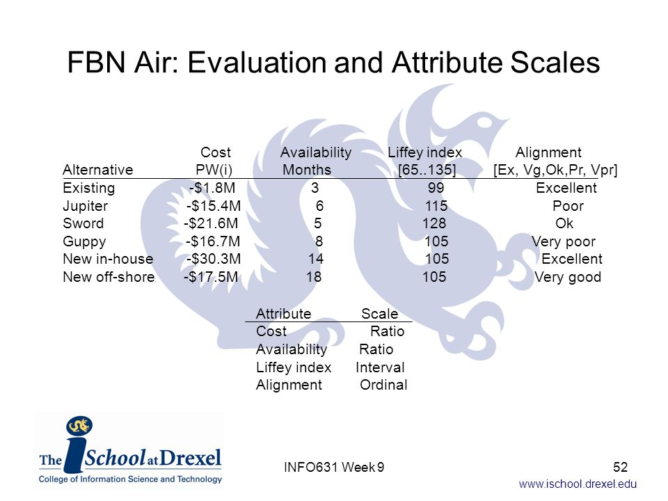 FBN Air: Evaluation and Attribute Scales