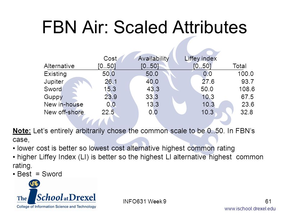 FBN Air: Scaled Attributes