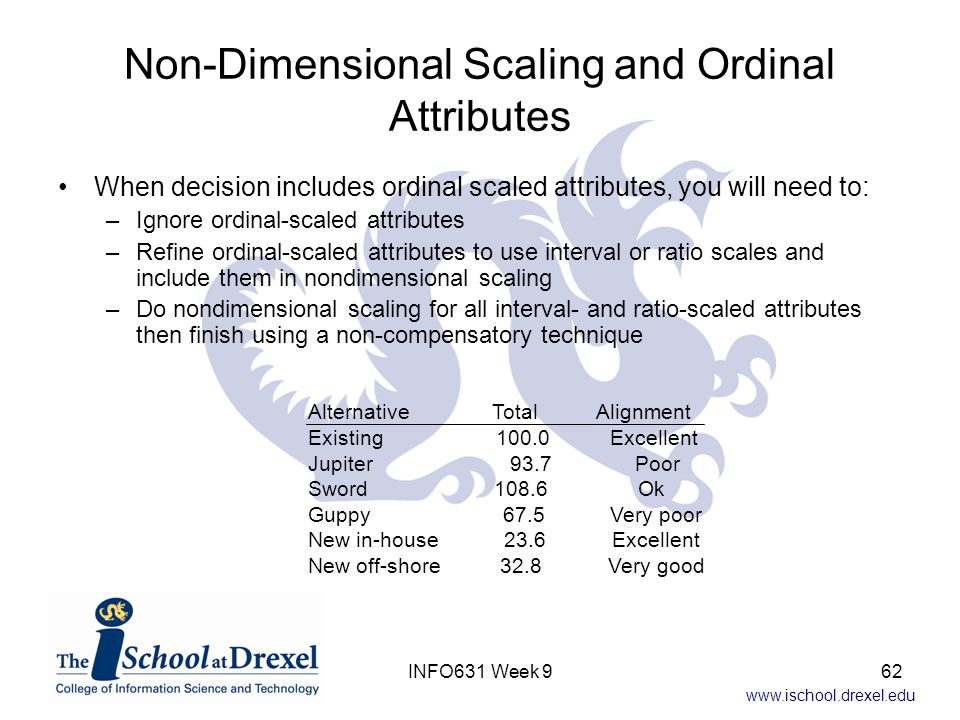 Non-Dimensional Scaling and Ordinal Attributes