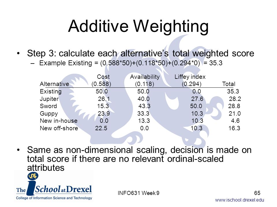 Additive Weighting Step 3: calculate each alternative's total weighted score. Example Existing = (0.588*50)+(0.118*50)+(0.294*0) = 35.3.