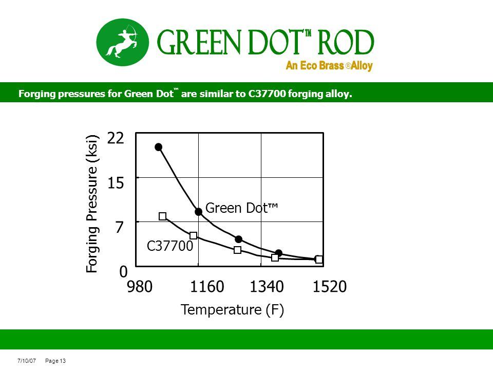 Green Dot ROd 22 15 7 980 1160 1340 1520 Forging Pressure (ksi)