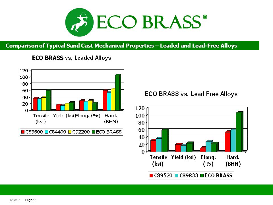 ECO BRASS ® Comparison of Typical Sand Cast Mechanical Properties – Leaded and Lead-Free Alloys.