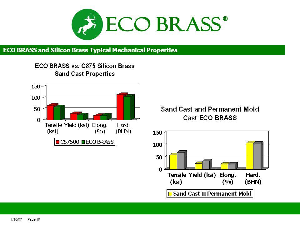 ECO BRASS ® ECO BRASS and Silicon Brass Typical Mechanical Properties