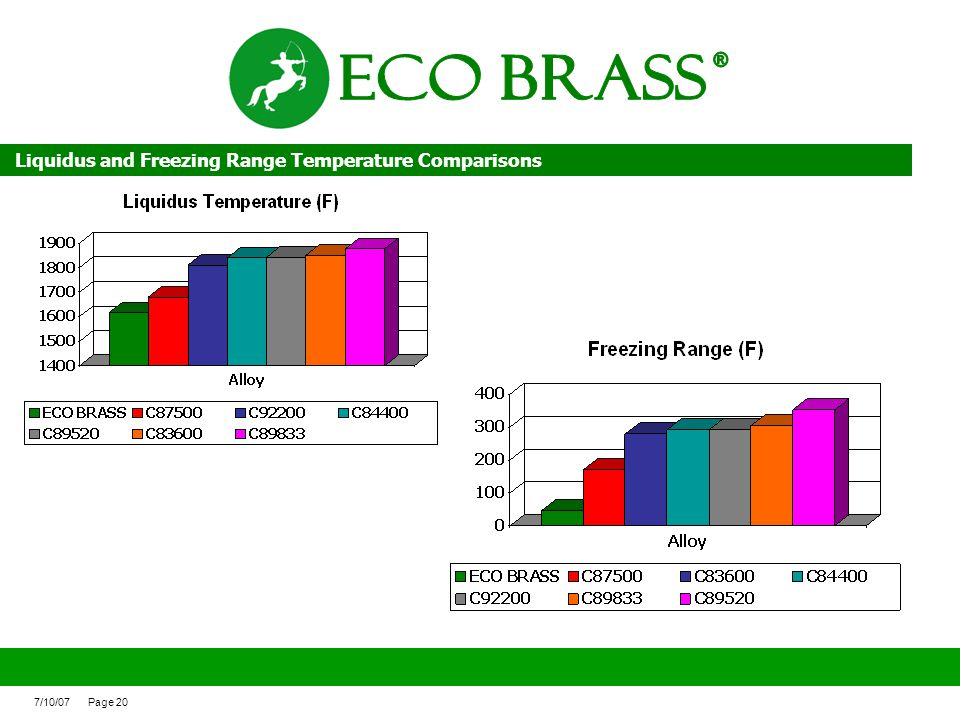 ECO BRASS ® Liquidus and Freezing Range Temperature Comparisons