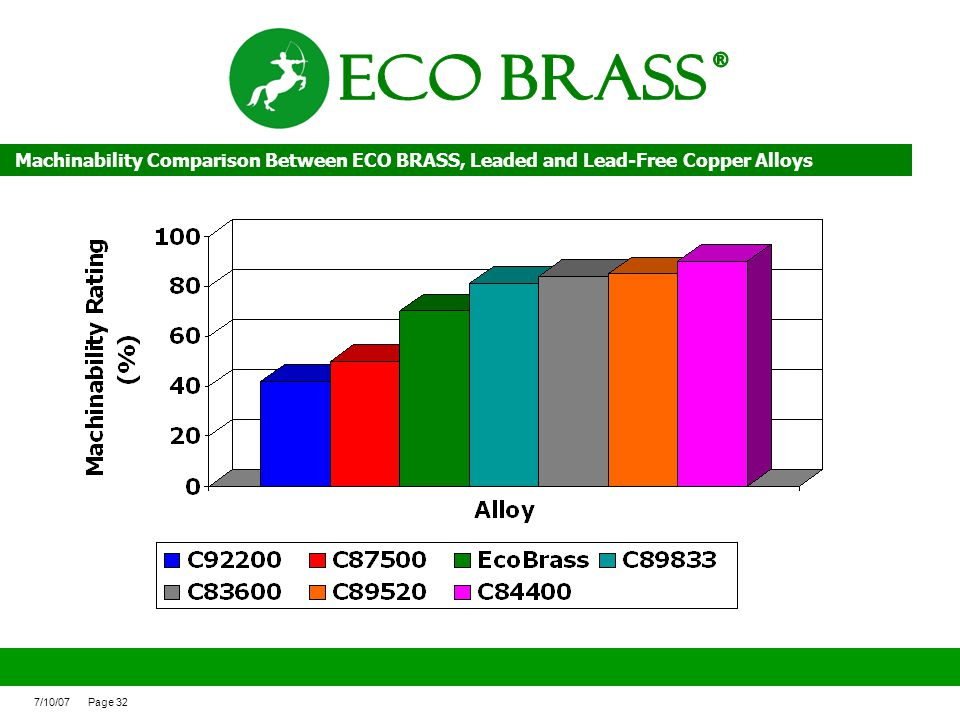 ECO BRASS ® Machinability Comparison Between ECO BRASS, Leaded and Lead-Free Copper Alloys.